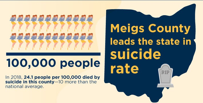 SUN Megs County leads counties in suicides