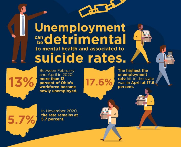 SUN Suicide linked to unemployment