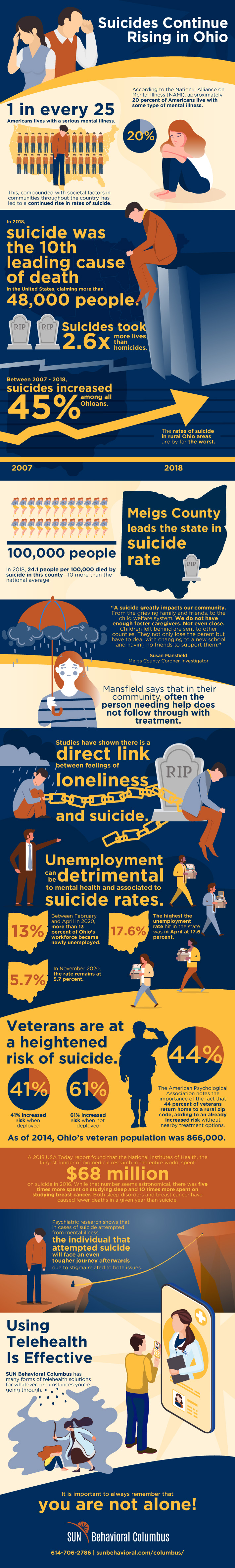 SUN OH Suicide Infographic