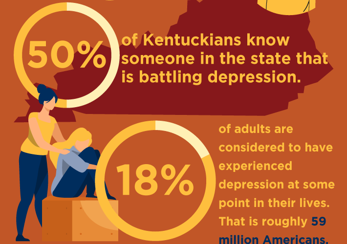 50% of Kentuckians know someone struggling with depression