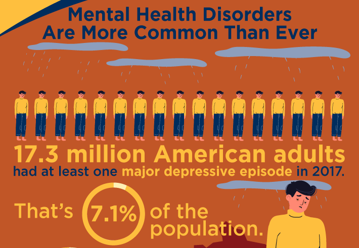 Mental Health Disorders Are More Common Than Ever